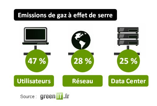 empreinte CO2 du web