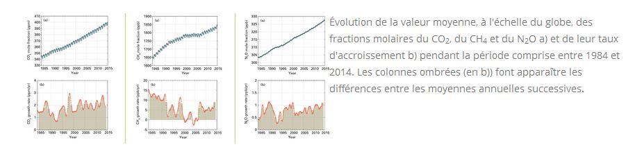 évolution des taux de cO2 et CH4 à l'échelle mondiale