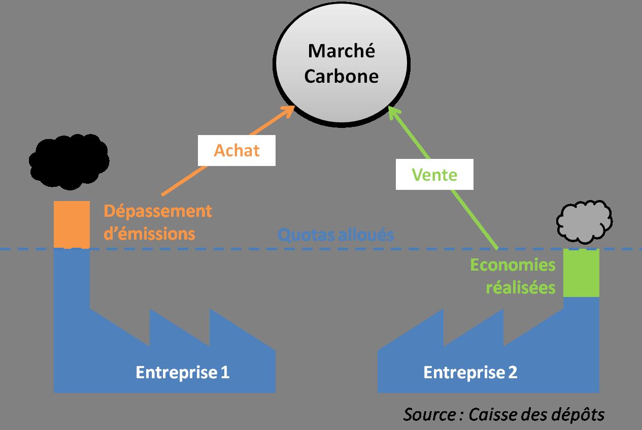 marché des émissions carbone