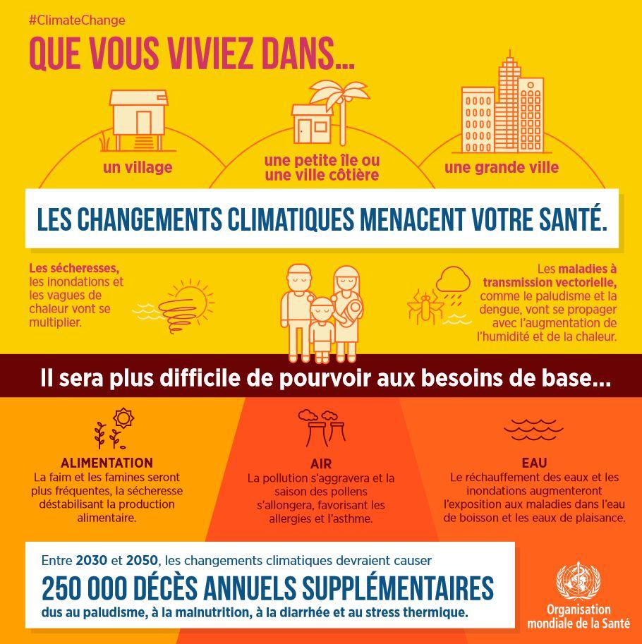 Les changements climatiques menacent votre santé (OMS)
