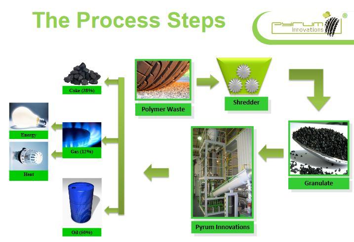 process industriel Pyrum