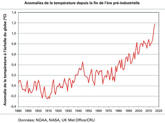 anomalie de la temperature depuis la fin de l'ere preindustrielle