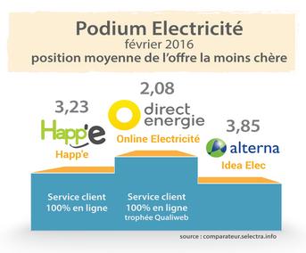 classement selectra électricité : direct énergie en tête