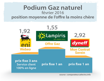 classement selectra gaz : Lampiris premier