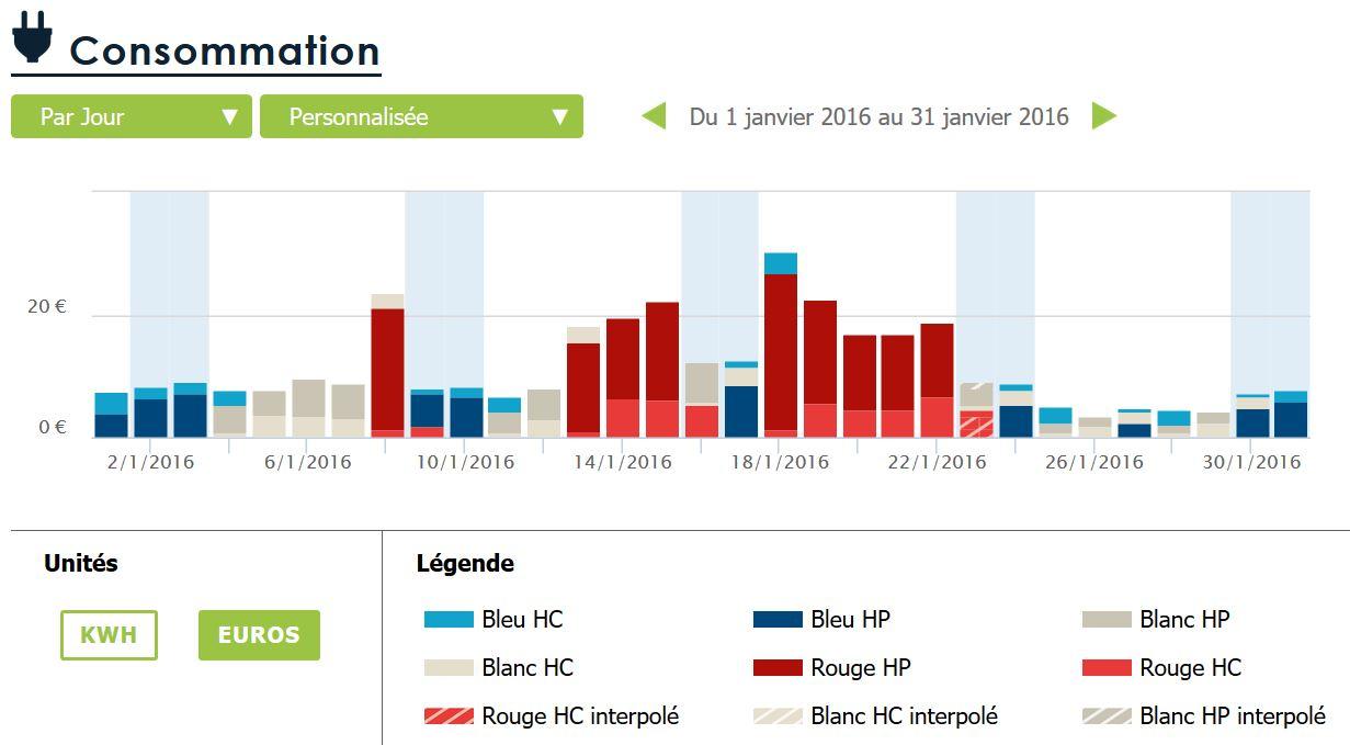consommations journalières en euros tempo janvier 2016