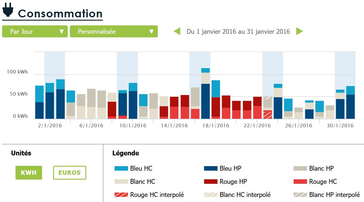 consommations journalières en kWh tempo janvier 2016
