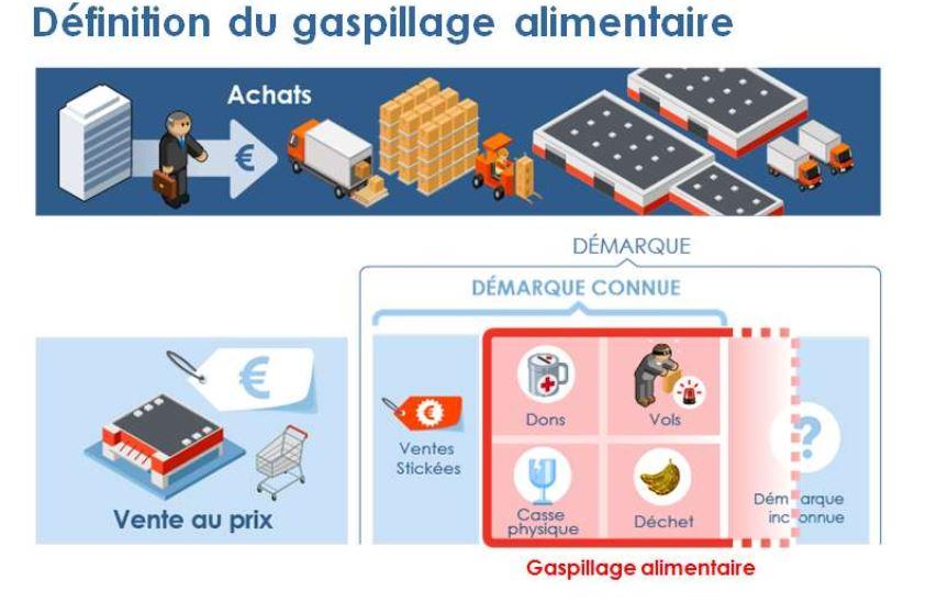 image pour Gaspillage alimentaire ou comment le réduire d'un quart dans la grande distribution