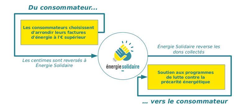energie solidaire par enercoop