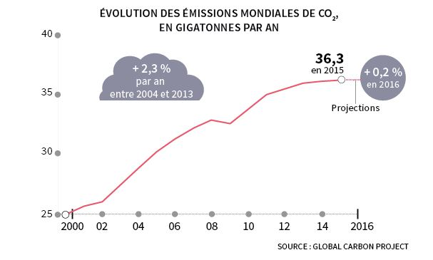 évolution des émissions mondiales de CO2, source Global Carbon Project
