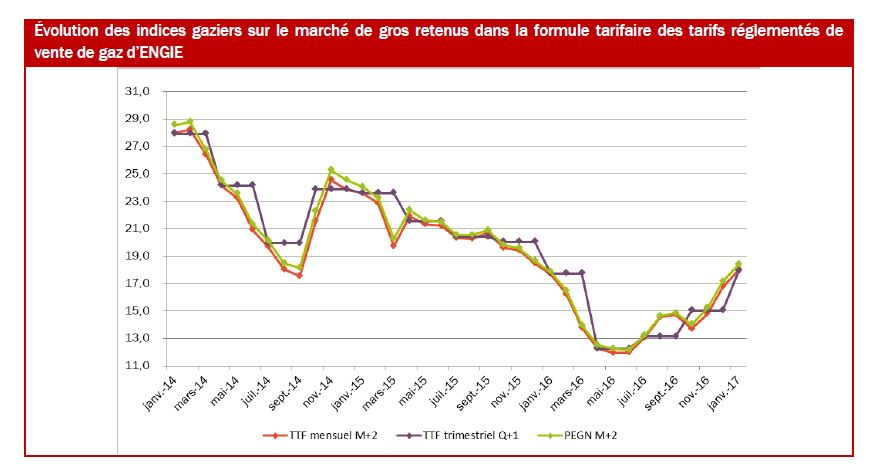 évolution des tarifs gaz