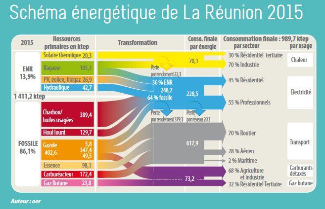 Le schéma énergétique de la réunion, par la SPL