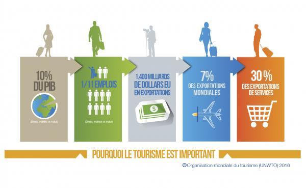 pourquoi le tourisme est important ?