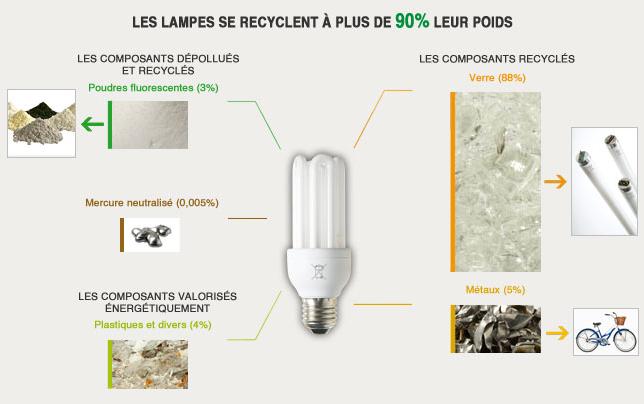 A quoi servent les lampes recyclées ?