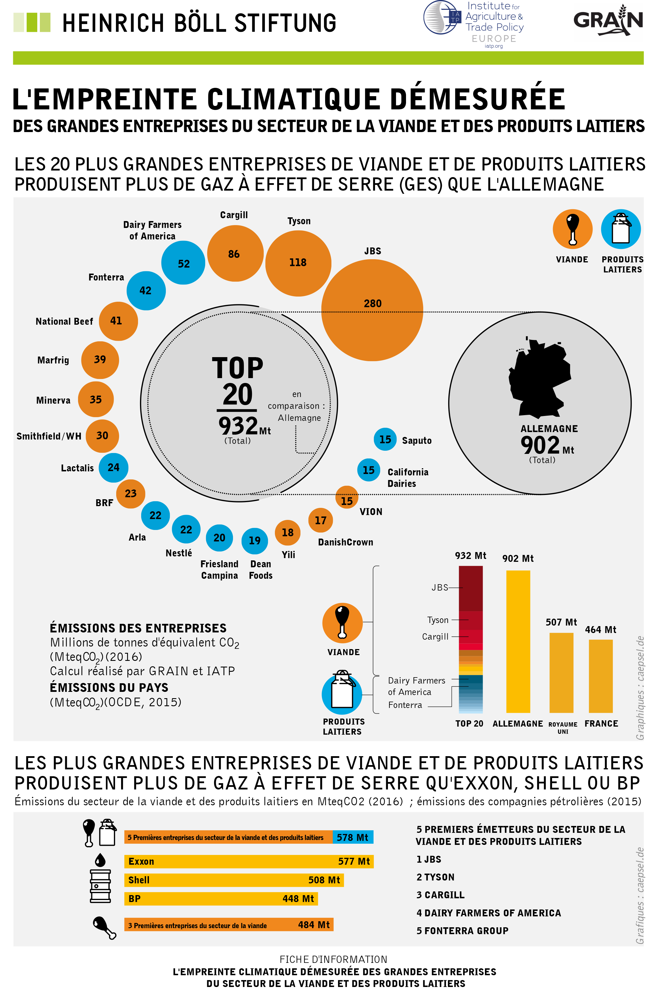 infographie meat dairy