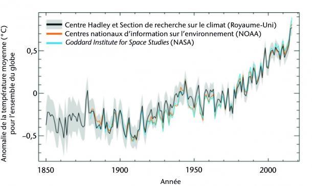 anomalies de la temperature moyenne pour l'ensemble du globe