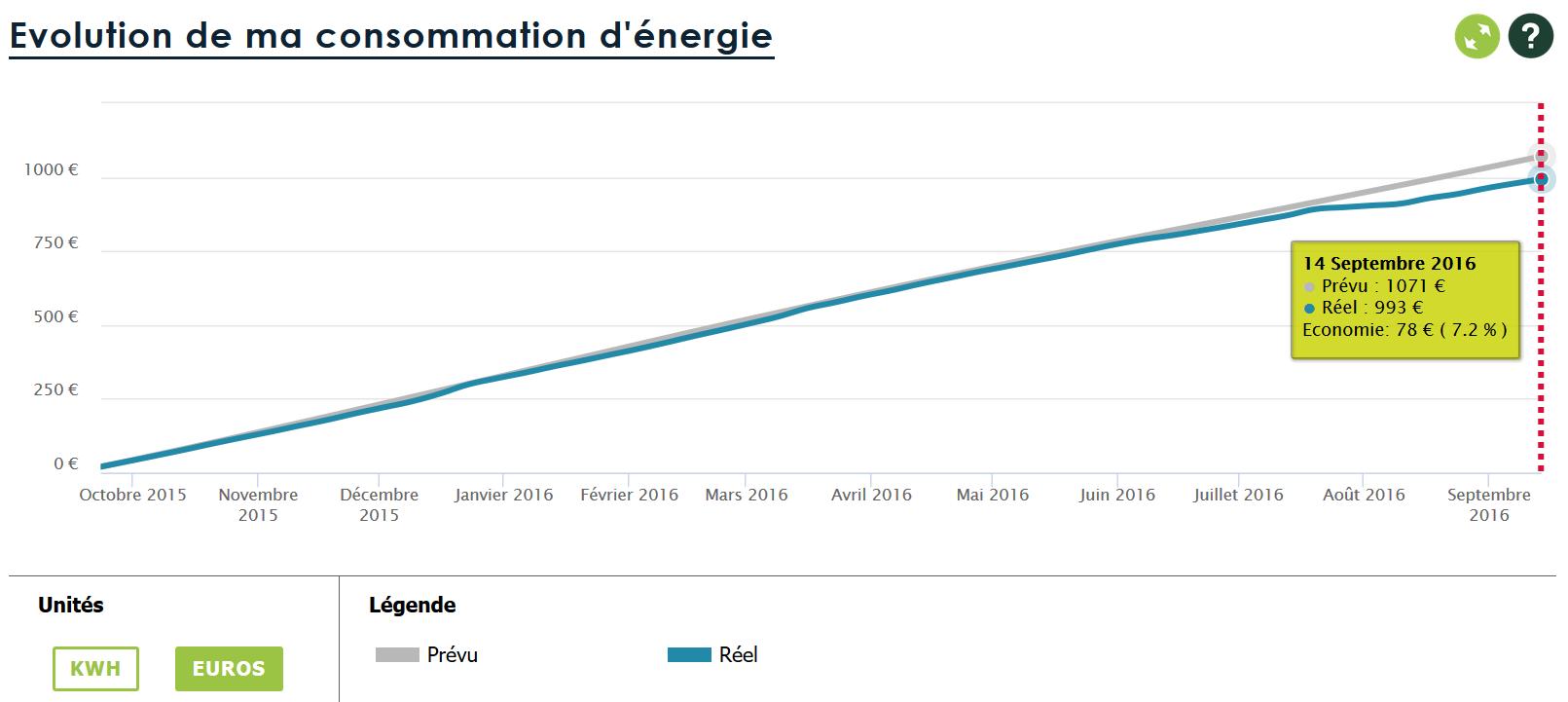 Courbe évolution de ma consommation d'électricité sur un an en euros