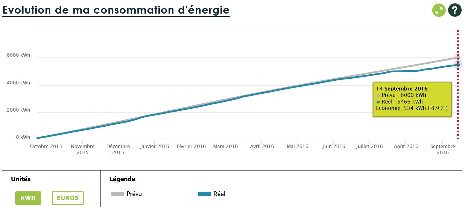 Courbe évolution de ma consommation d'électricité sur un an en kWh