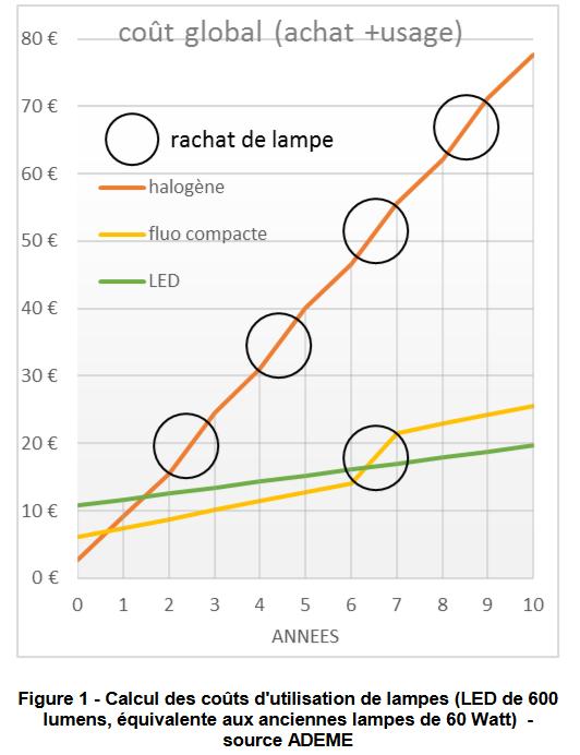 couts comparés des consommations électriques des lampes : led, fluocompactes et à incandescence