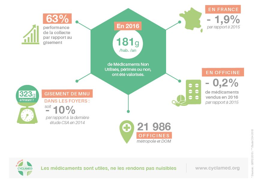 image pour Cyclamed : 63 % des médicaments non utilisés collectés et valorisés