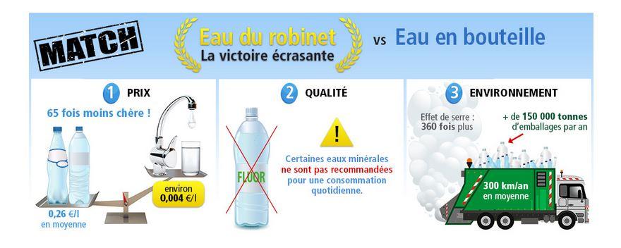 Eau du robinet vs eau en bouteille le blog ecoco2 - Eau en bouteille vs eau du robinet ...