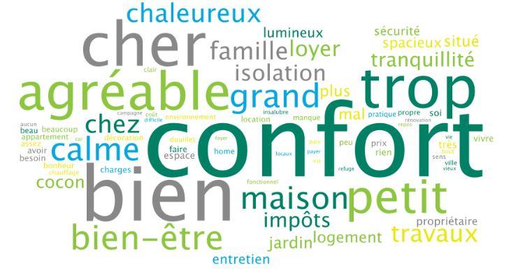 enquête Harris interactive pour la fédération SoliHa : les français et leur logement