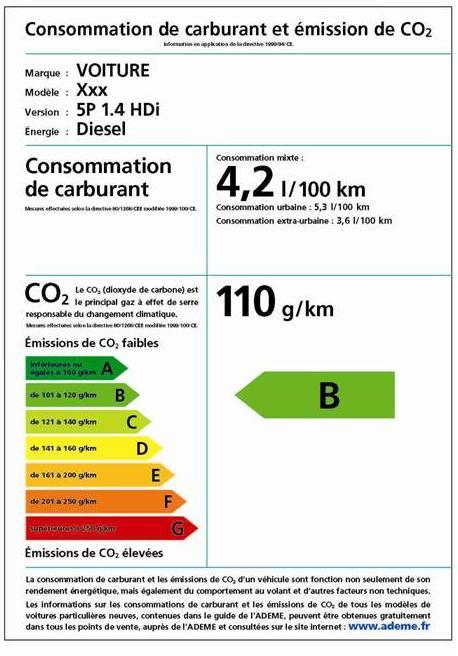 étiquette énergie automobile B - malus bonus