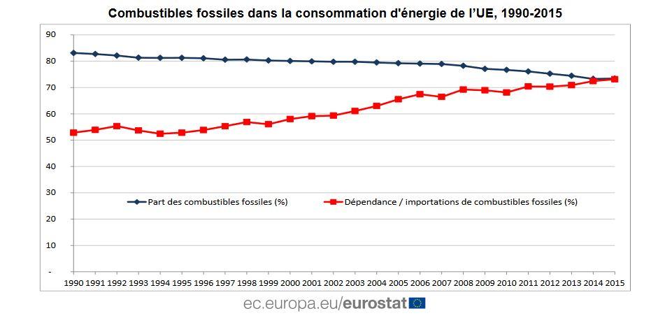 Eurostat - Evolution de la part des combustibles fossiles dans la consommation d'énergie de l'UE de 1990 à 2015