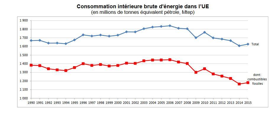 Eurostat - consommation intérieure brute d'énergie dans l'UE - de 1990 à 2015
