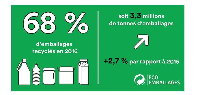 68% d'emballages recyclés en 2016 : +2,7% par rapport à 2015