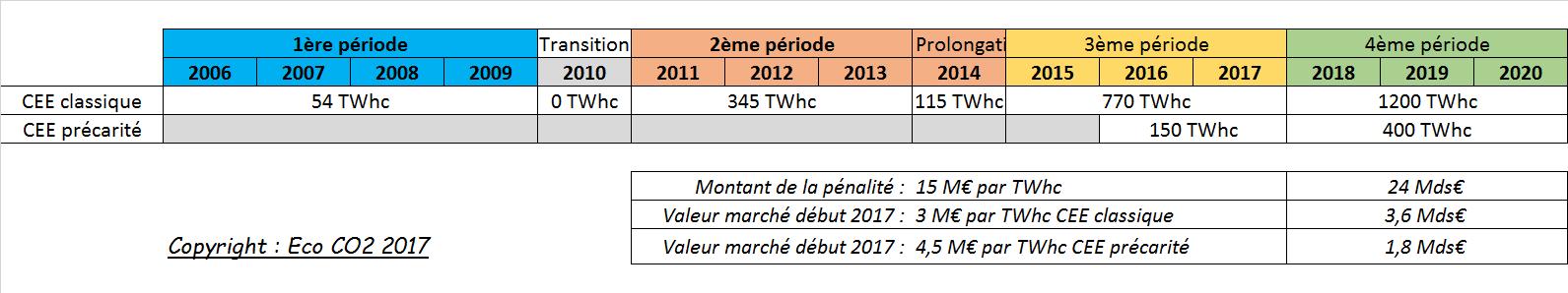 Évolution des obligations CEE depuis 2006 et prévisions jusqu'en 2020