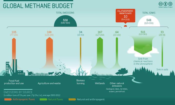 image pour Les scientifiques s'inquiètent de la croissance rapide des émissions de méthane