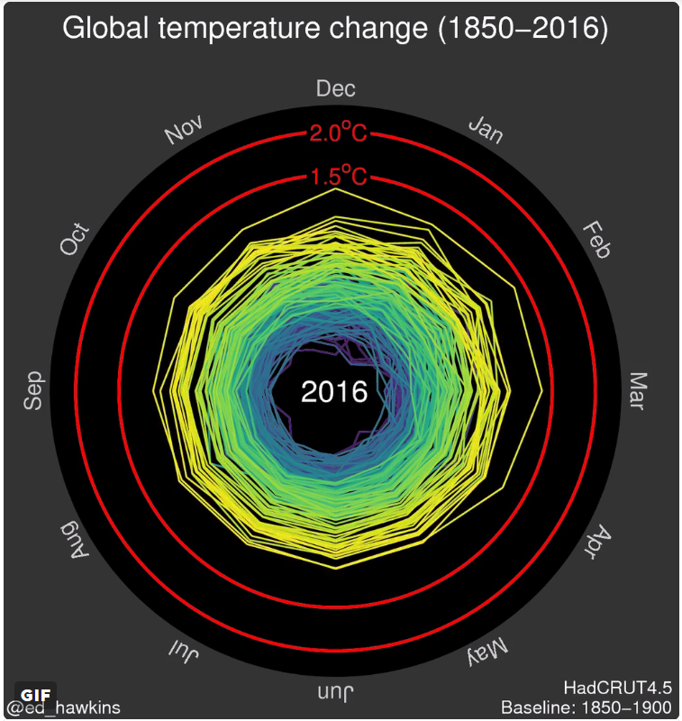 spirale montrant l'évolution des températures moyennes mensuelles de 1850 à 2016