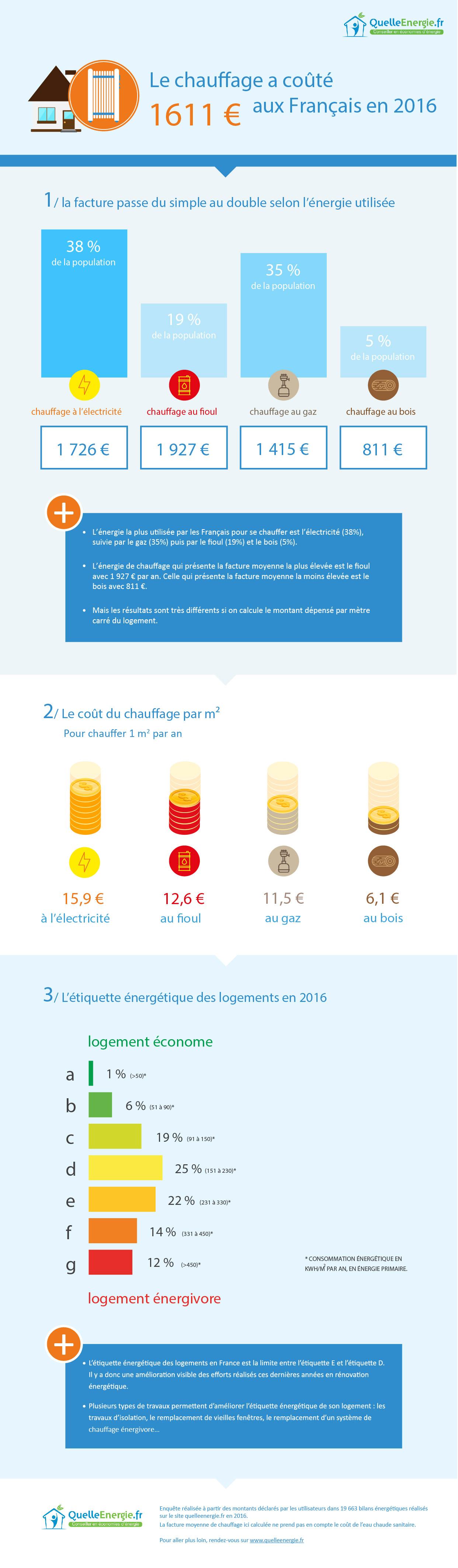 Infographie coût du chauffage par quelleenergie