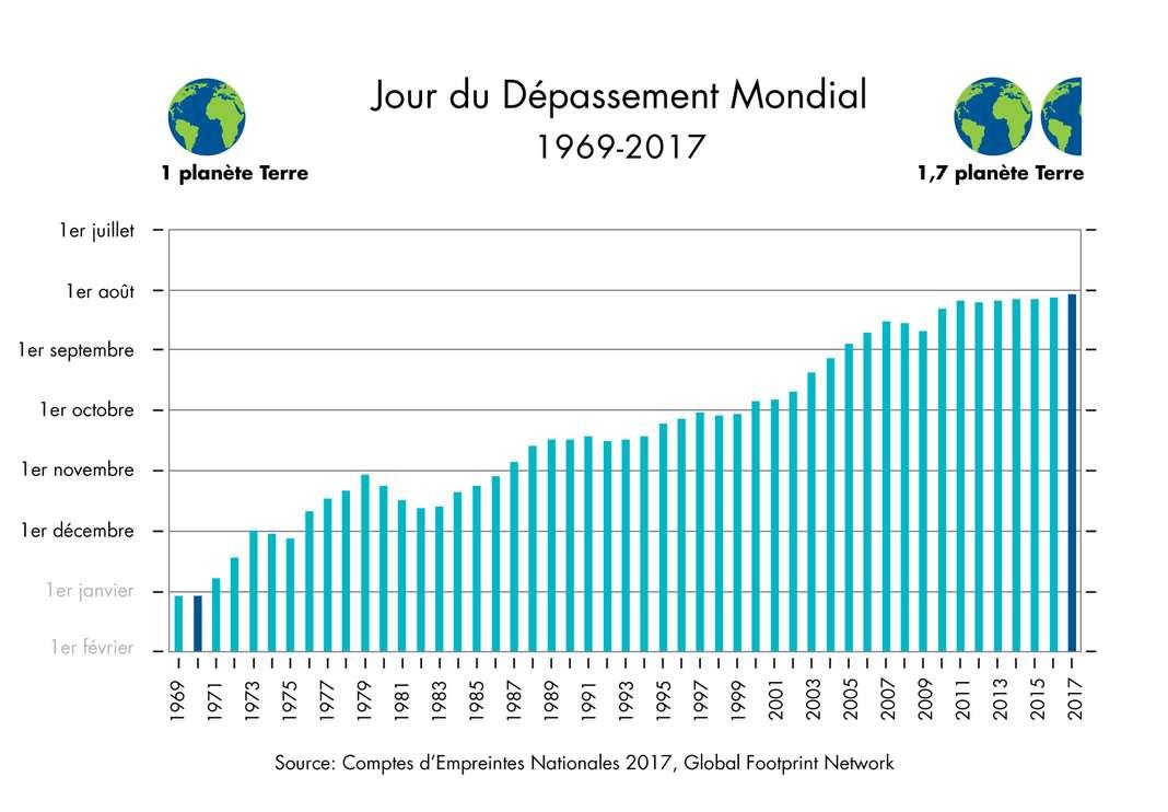 Jour de depassement emissions gaz à effet de serre