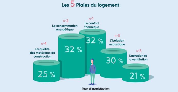 Les 5 plaies du logement, taux d'insatisfaction des français sur leur logement