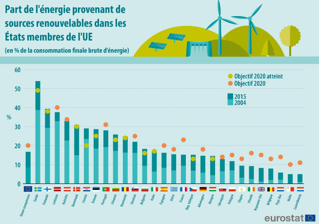 Part des énergies renouvelables en Europe, source Eurostat