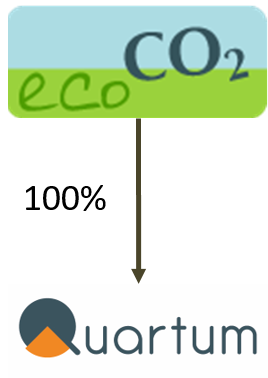 Schema capitalistique du groupe Eco CO2