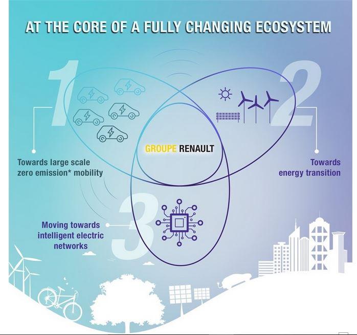 Renault et les smartgrids