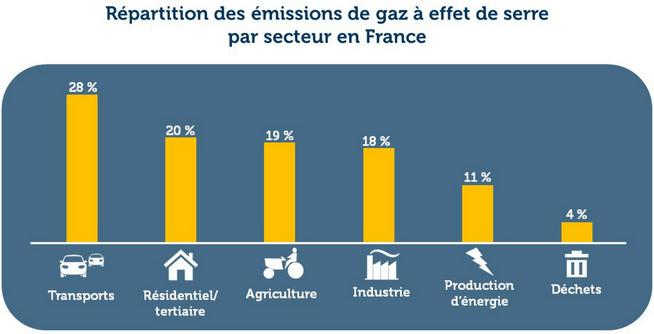 Repartition des émissions de gaz à effet de serre en France