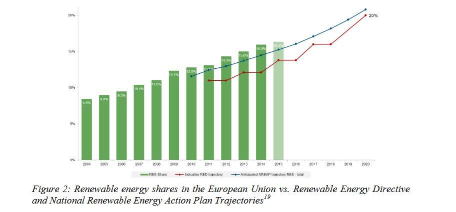 Europe : union de l'énergie