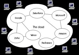 Informatique en nuage - cloud computing