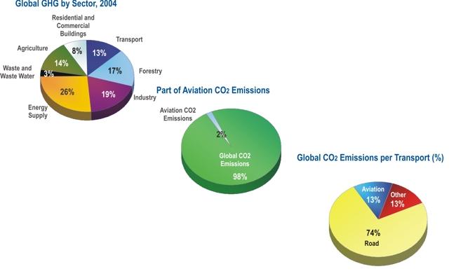 Part du transport aérien dans les émissions de gaz a effet de serre