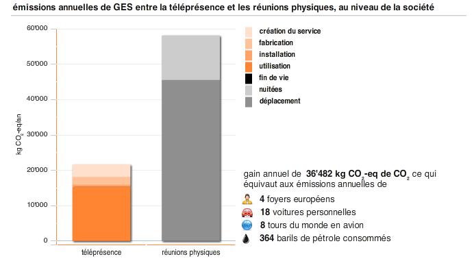 calcul emission co2 avec outil telepresence orange