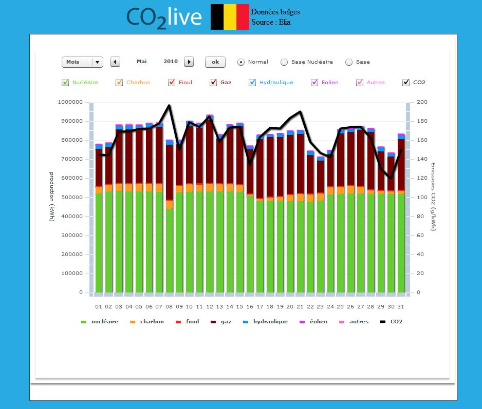 Contenu CO2 du kWh Belgique Mai 2010