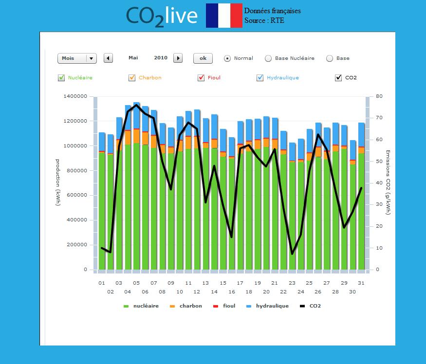Contenu CO2 du kWh France Mai 2010