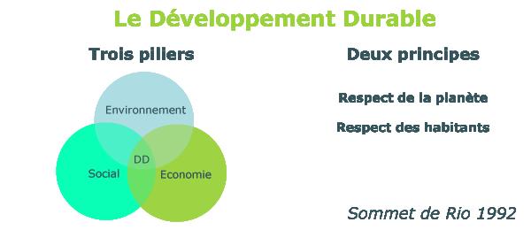 Developpement Durable, définition Rio 1992