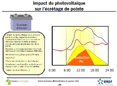 Impact du photovoltaique et ecretement des pics de consommation