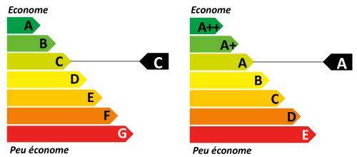 nouvelle etiquette energie designed by Eco CO2
