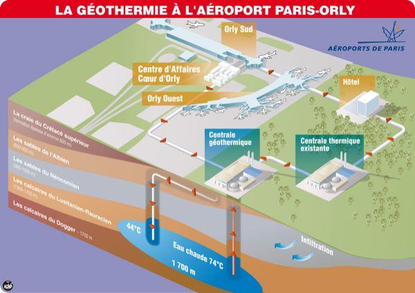 Geothermie aeroport de Paris Orly