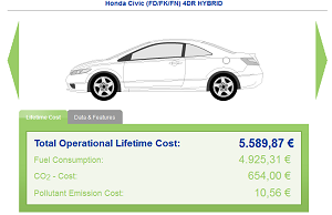 Green Vehicule Europe : fiche de la Honda Civic hybride